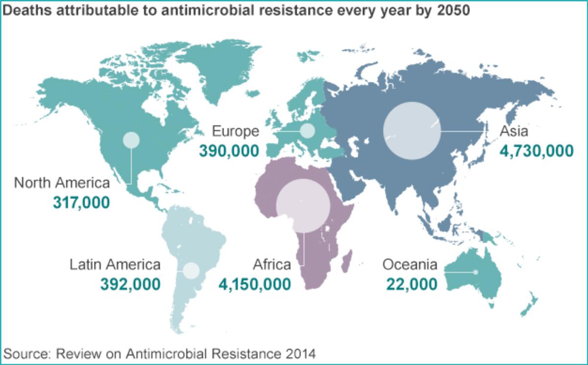 Antibioticoresistenza 2050